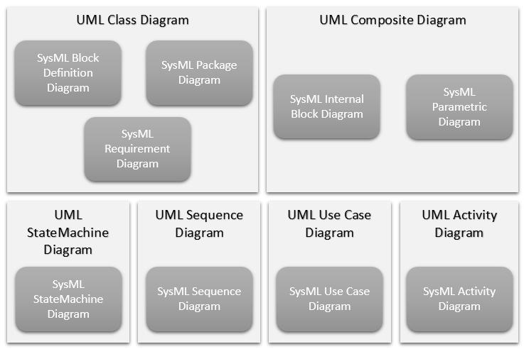 Managing sysml diagrams ccuart Choice Image